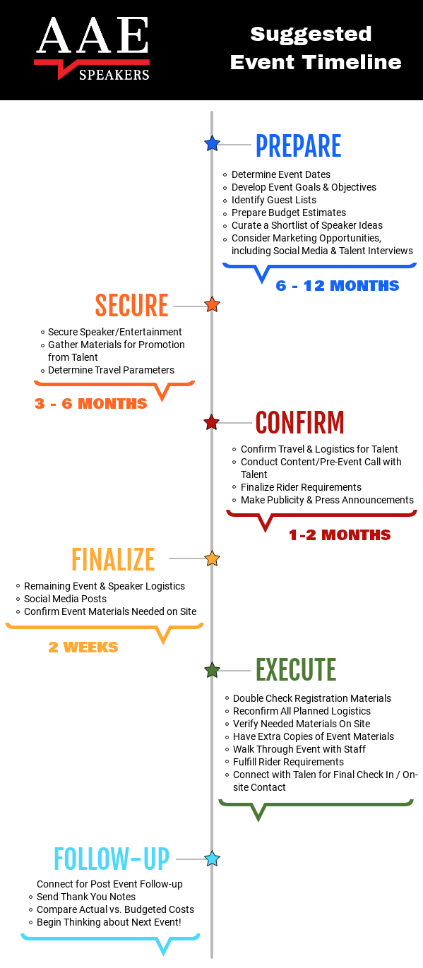 FINAL-EVENT-TIMELINE The Ideal Event Planning Timeline According to Logistics Experts